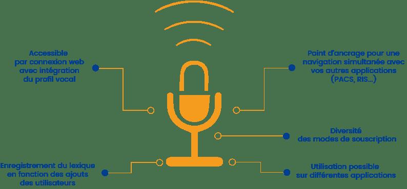 ALTO-reconnaissance-vocale-medecine - deeplink medical