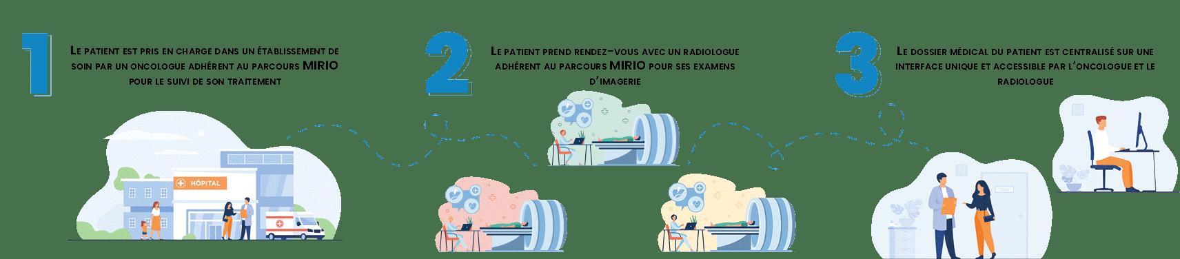 Mirio-oncologie-parcours-patient